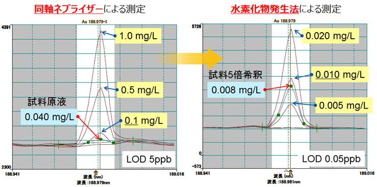 水素化物発生ICP法のメリットと ...