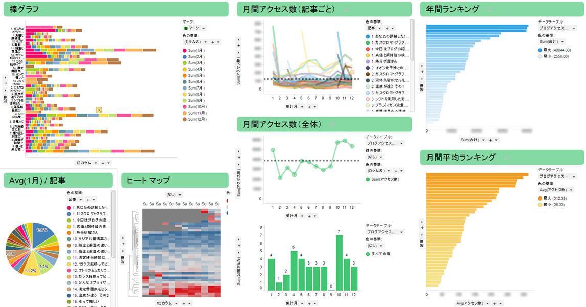 データ解析ソフトを利用して感じた分析化学における多角度からの解析の ...