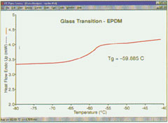 Glass Transition - EPDM